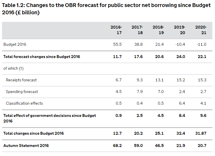 Figures from the Treasury's Autumn Statement show massive hike in spending plan